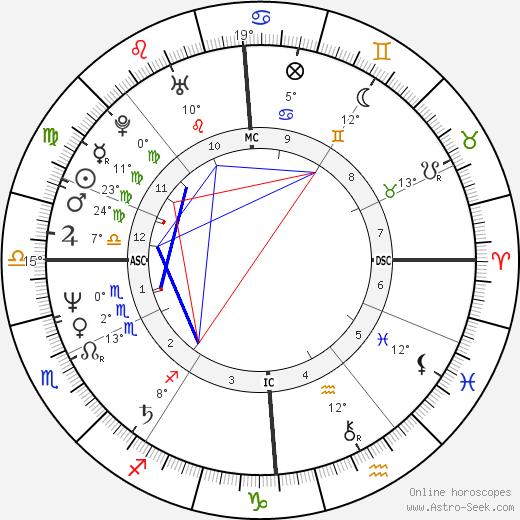 Pierre Moscovici birth chart, biography, wikipedia 2019, 2020
