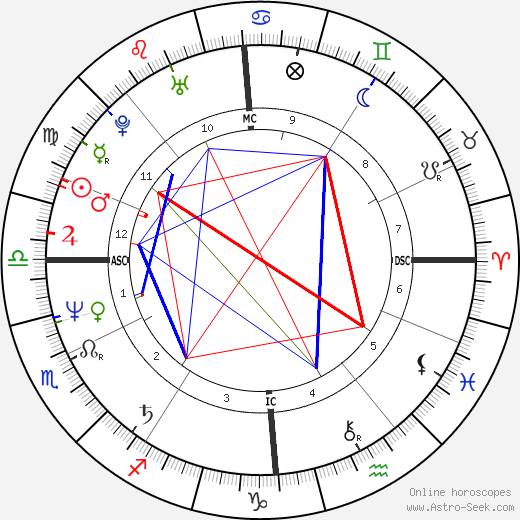 Pierre Moscovici astro natal birth chart, Pierre Moscovici horoscope, astrology
