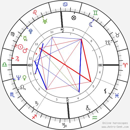 Пьер Московиси Pierre Moscovici день рождения гороскоп, Pierre Moscovici Натальная карта онлайн