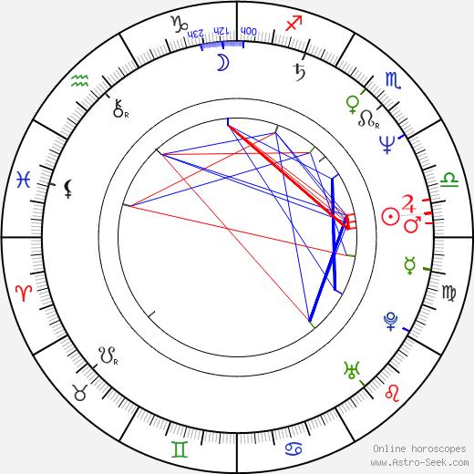 Roman Polák tema natale, oroscopo, Roman Polák oroscopi gratuiti, astrologia