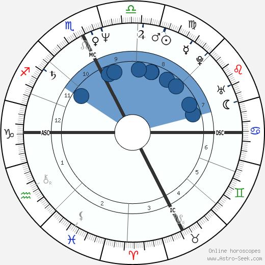 Steven Leckie wikipedia, horoscope, astrology, instagram
