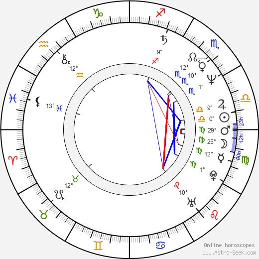 Suzanne von Borsody birth chart, biography, wikipedia 2020, 2021