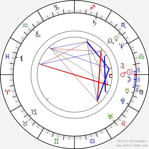 Suzanne von Borsody birth chart, Suzanne von Borsody astro natal horoscope, astrology