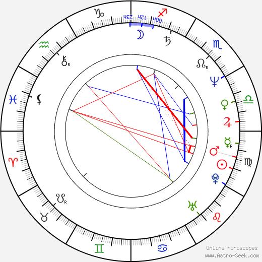 Tibor Gáspár день рождения гороскоп, Tibor Gáspár Натальная карта онлайн