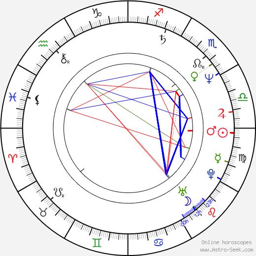 Tomasz Dedek birth chart, Tomasz Dedek astro natal horoscope, astrology
