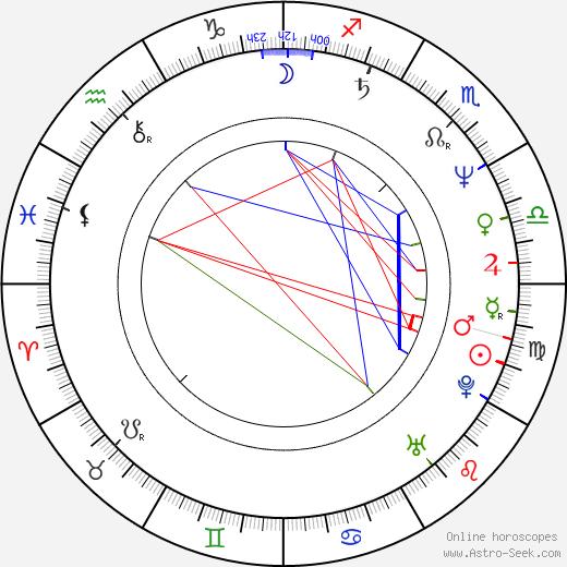 Tony Alva birth chart, Tony Alva astro natal horoscope, astrology