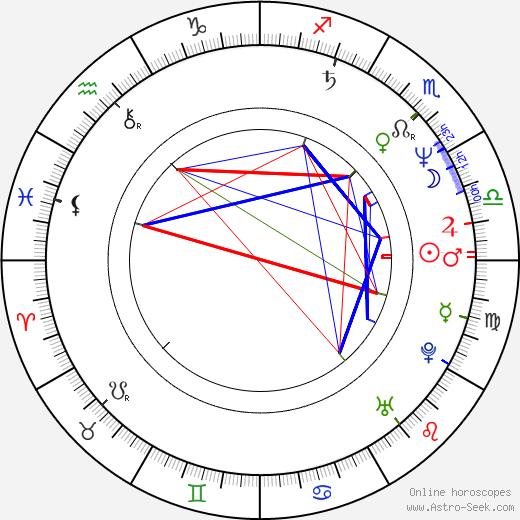 Wojciech Biedron astro natal birth chart, Wojciech Biedron horoscope, astrology