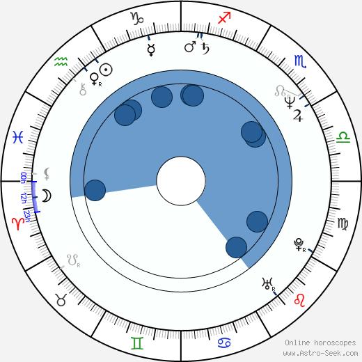 Alessandro Baricco wikipedia, horoscope, astrology, instagram