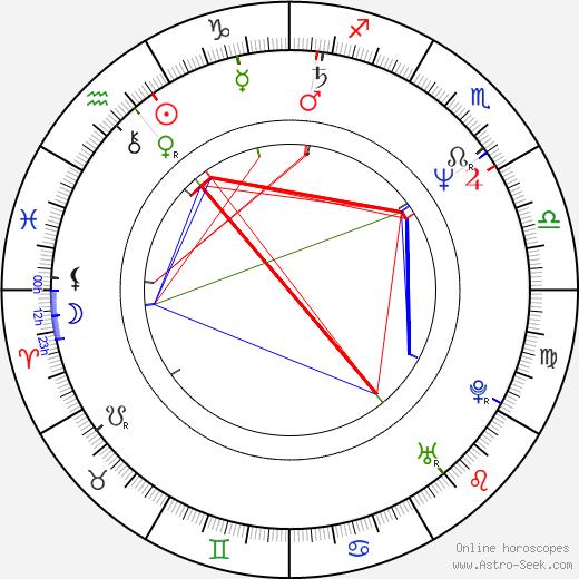 Алессандро Барикко Alessandro Baricco день рождения гороскоп, Alessandro Baricco Натальная карта онлайн