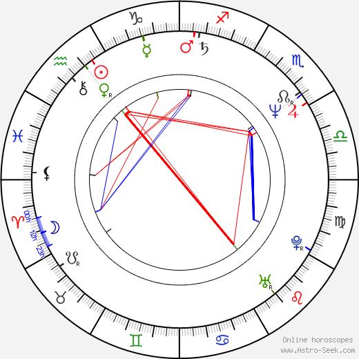 Анита Бейкер Anita Baker день рождения гороскоп, Anita Baker Натальная карта онлайн