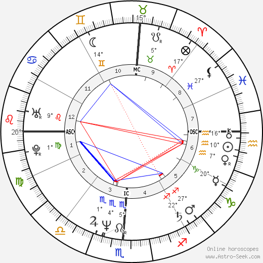 Brett Butler birth chart, biography, wikipedia 2018, 2019