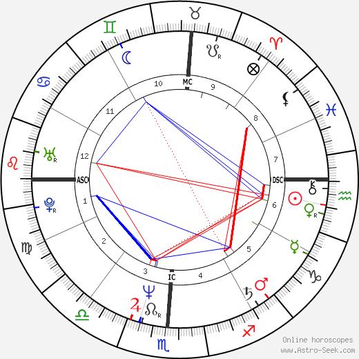 Brett Butler birth chart, Brett Butler astro natal horoscope, astrology