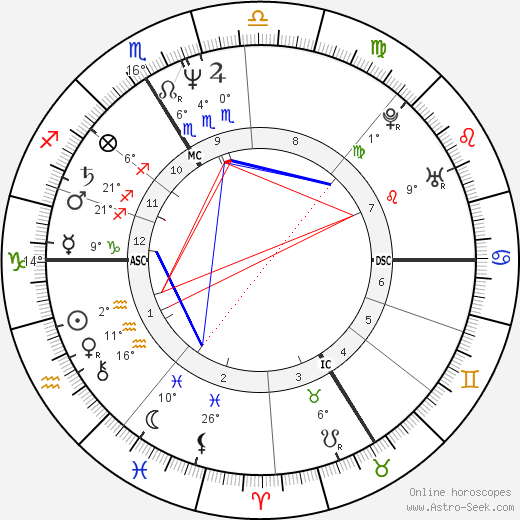 Christophe Dechavanne birth chart, biography, wikipedia 2018, 2019