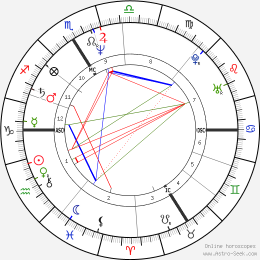 Christophe Dechavanne astro natal birth chart, Christophe Dechavanne horoscope, astrology