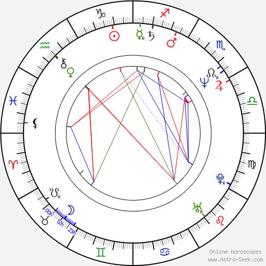 David Wayne birth chart, David Wayne astro natal horoscope, astrology