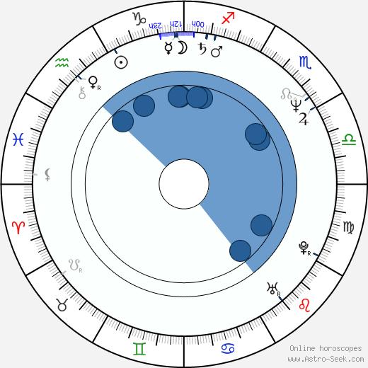 Deran Sarafian wikipedia, horoscope, astrology, instagram