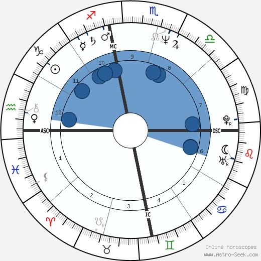 Donna Rice wikipedia, horoscope, astrology, instagram