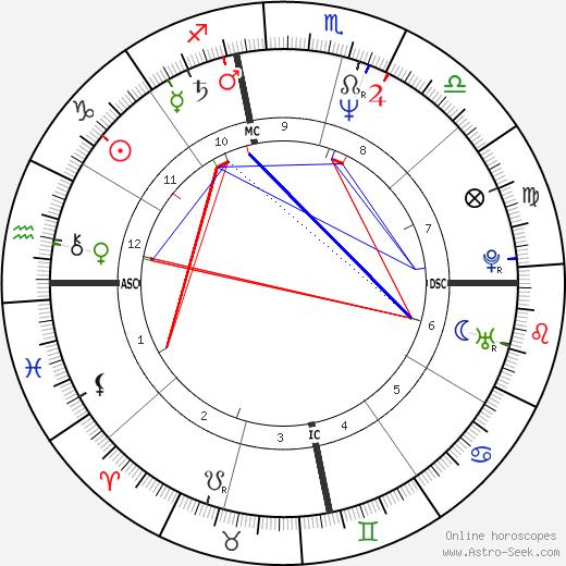 Donna Rice tema natale, oroscopo, Donna Rice oroscopi gratuiti, astrologia