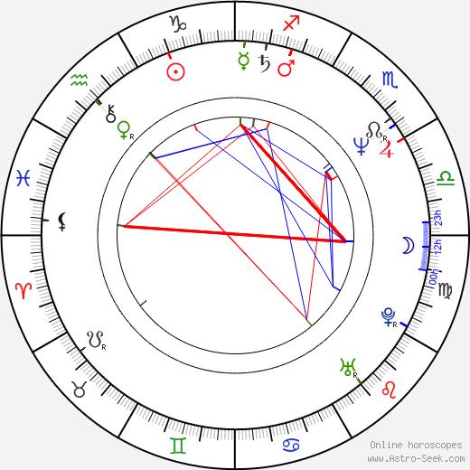 Eddie Cheever birth chart, Eddie Cheever astro natal horoscope, astrology