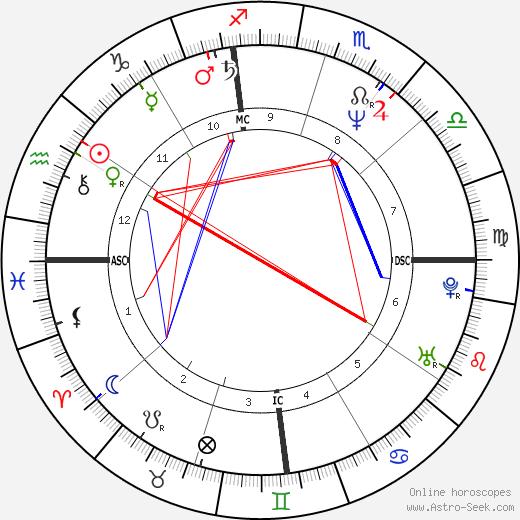 Ellen DeGeneres astro natal birth chart, Ellen DeGeneres horoscope, astrology