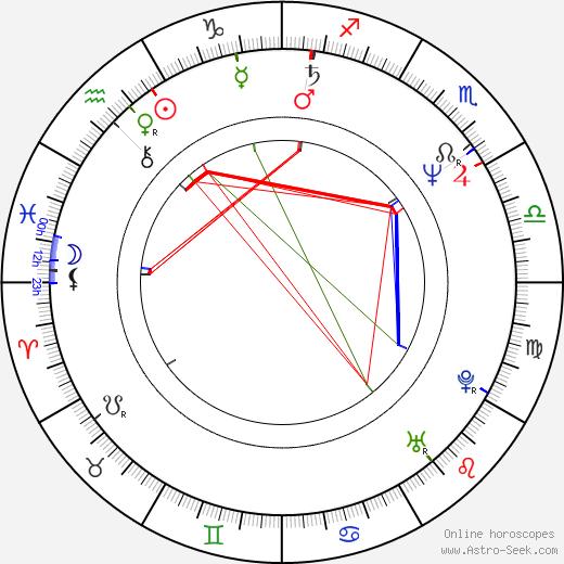 Eva Reiterová birth chart, Eva Reiterová astro natal horoscope, astrology
