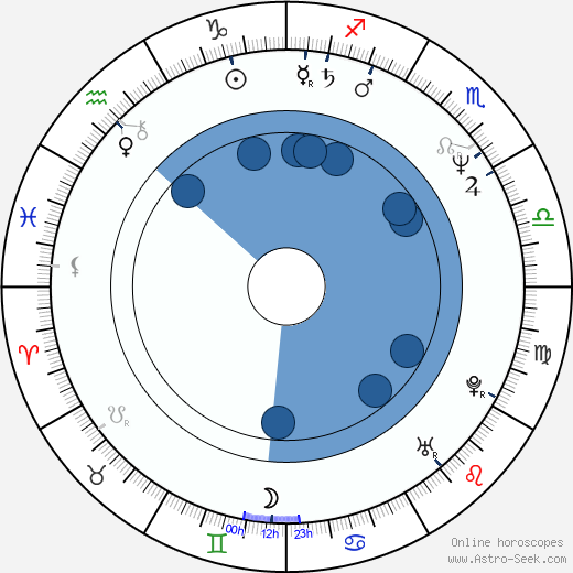 Gary Jones wikipedia, horoscope, astrology, instagram