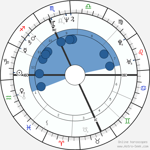 Jackie Planeix wikipedia, horoscope, astrology, instagram