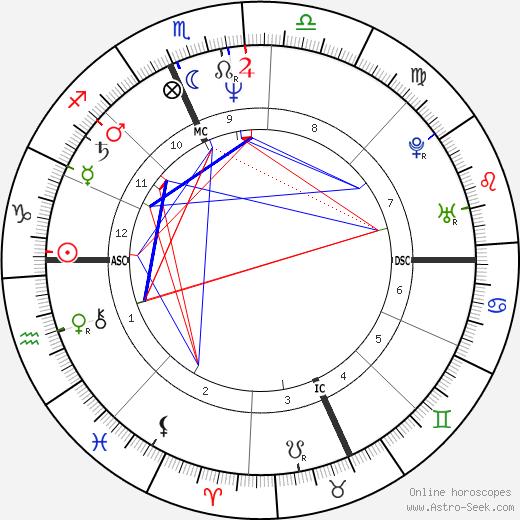 Jackie Planeix tema natale, oroscopo, Jackie Planeix oroscopi gratuiti, astrologia