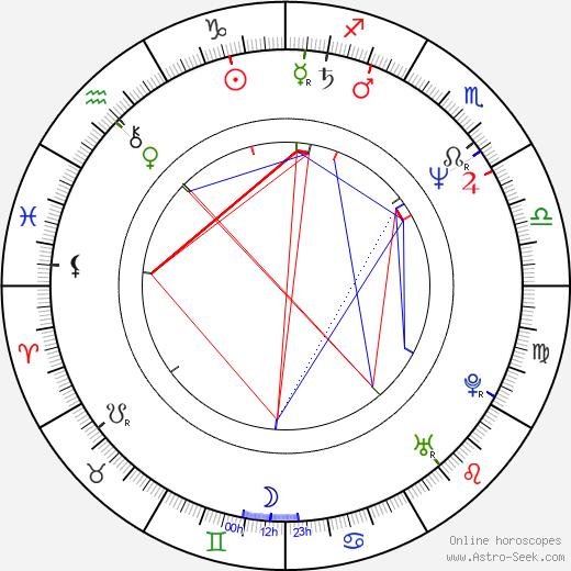 John R. Bowey astro natal birth chart, John R. Bowey horoscope, astrology