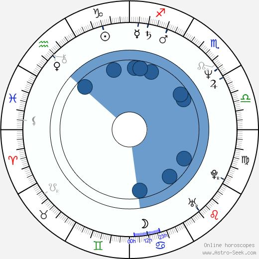 Krzysztof Luft wikipedia, horoscope, astrology, instagram