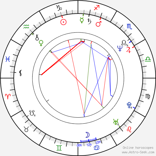 Krzysztof Luft день рождения гороскоп, Krzysztof Luft Натальная карта онлайн