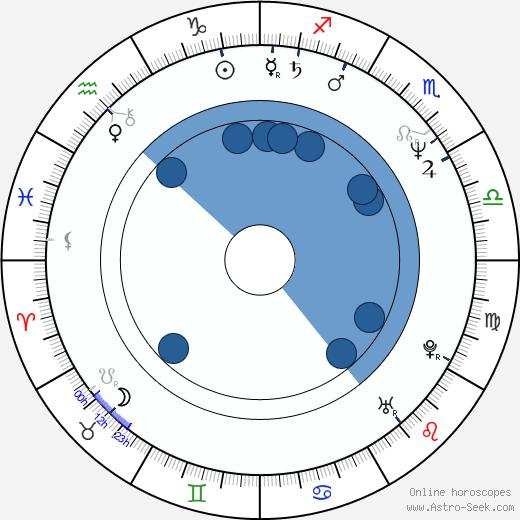 Laima Liucija Andrikienė wikipedia, horoscope, astrology, instagram