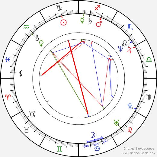 Lauralei Combs день рождения гороскоп, Lauralei Combs Натальная карта онлайн