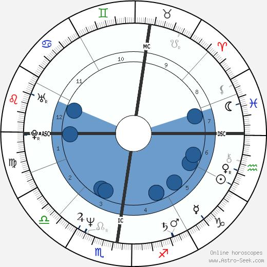 Laurent Boyer wikipedia, horoscope, astrology, instagram
