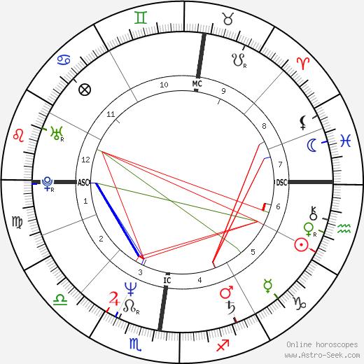Laurent Boyer astro natal birth chart, Laurent Boyer horoscope, astrology