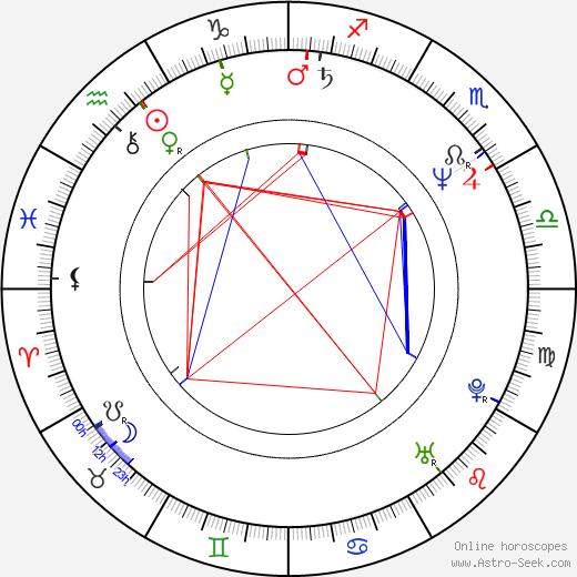 Lauri Karhuvaara tema natale, oroscopo, Lauri Karhuvaara oroscopi gratuiti, astrologia