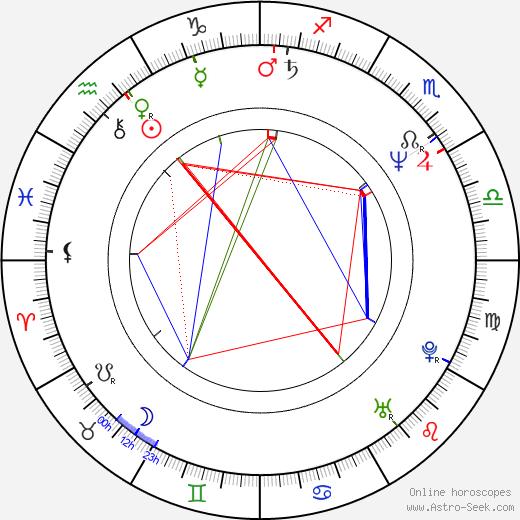 Leif Andrée birth chart, Leif Andrée astro natal horoscope, astrology