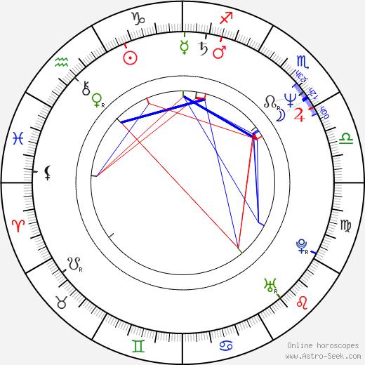 Lena Sabine Berg astro natal birth chart, Lena Sabine Berg horoscope, astrology