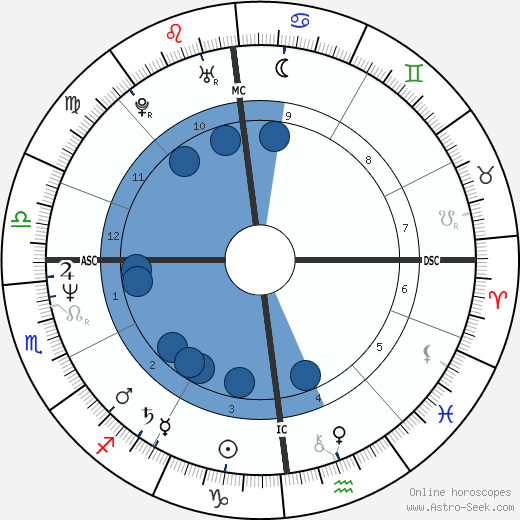 Lionel Cardon wikipedia, horoscope, astrology, instagram