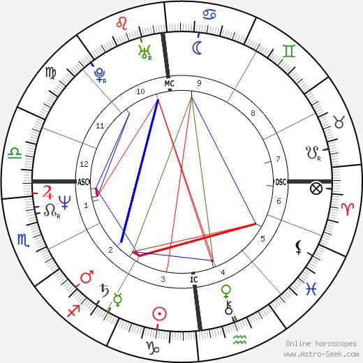 Lionel Cardon tema natale, oroscopo, Lionel Cardon oroscopi gratuiti, astrologia