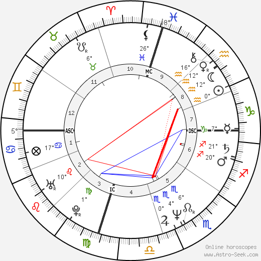Lorenzo Lamas birth chart, biography, wikipedia 2018, 2019