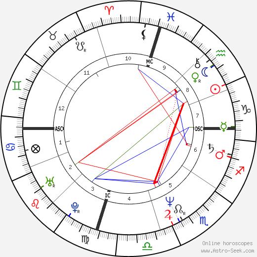 Lorenzo Lamas birth chart, Lorenzo Lamas astro natal horoscope, astrology