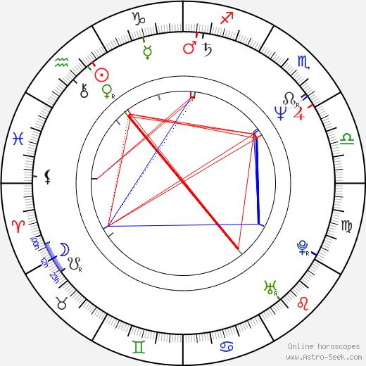 Marta Sládečková astro natal birth chart, Marta Sládečková horoscope, astrology