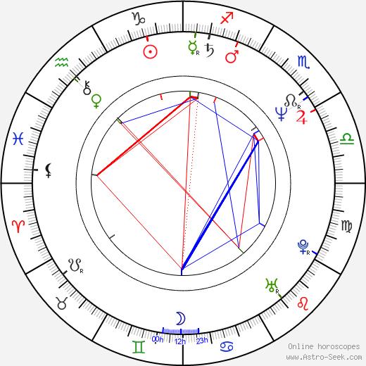Matt Frewer tema natale, oroscopo, Matt Frewer oroscopi gratuiti, astrologia