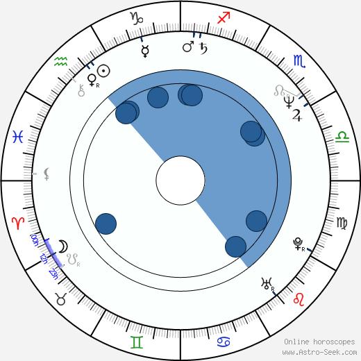 Milan Šťovíček wikipedia, horoscope, astrology, instagram