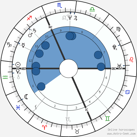 Milena Sutter wikipedia, horoscope, astrology, instagram
