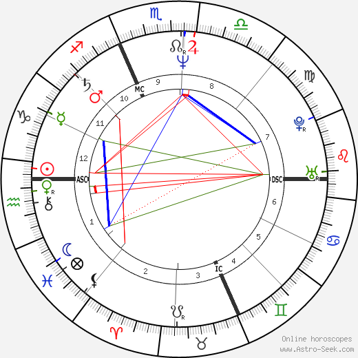 Milena Sutter день рождения гороскоп, Milena Sutter Натальная карта онлайн