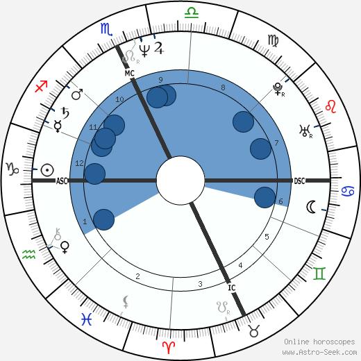 Monica Guerritore wikipedia, horoscope, astrology, instagram