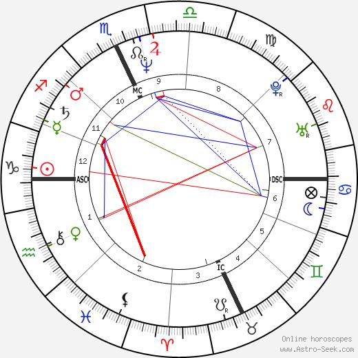 Моника Гуэрриторе Monica Guerritore день рождения гороскоп, Monica Guerritore Натальная карта онлайн
