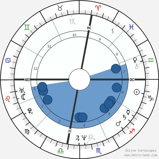 Paul Day Clemens wikipedia, horoscope, astrology, instagram